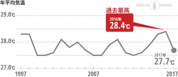 シンガポールの年平均気温グラフ