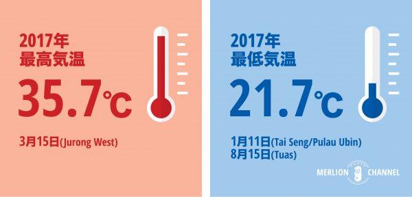 2017年度シンガポール最高・最低気温