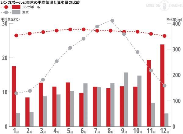 シンガポールと東京の平均気温と降水量の比較